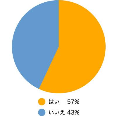 自分で証拠を取ろうと(考えますか)考えましたか? はい57.13% いいえ42.87%