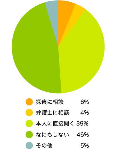 疑ったあと、どのようにしましたか? なにもしない 46%  本人に直接聞く39%  探偵に相談 6%  弁護士に相談4% その他 (具体的に)5%