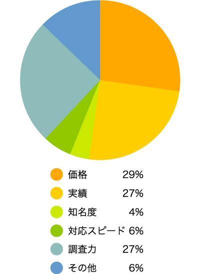 探偵事務所を選ぶ基準はなんですか? 価格29% 実績27% 知名度4% 対応スピード6% 調査力27%その他 (具体的に)6%