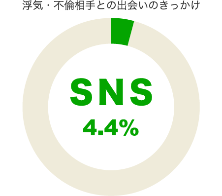 SNSで不倫や浮気相手と出会った4.4%