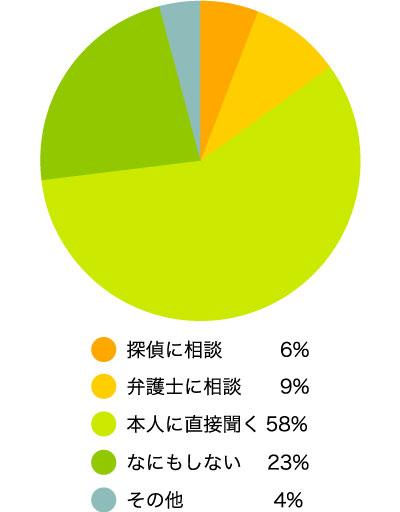 配偶者が浮気していたことが発覚した場合どのようにしますか(しましたか)? 本人に直接聞く58% なにもしない23% 弁護士に相談9% 探偵に相談6% その他 (具体的に)4%