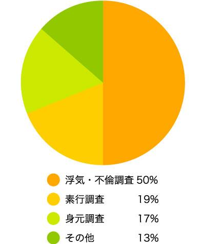 探偵事務所に依頼する調査内容はなんですか? 浮気・不倫調査50% 素行調査19% 身元調査17% その他 (具体的に)13%