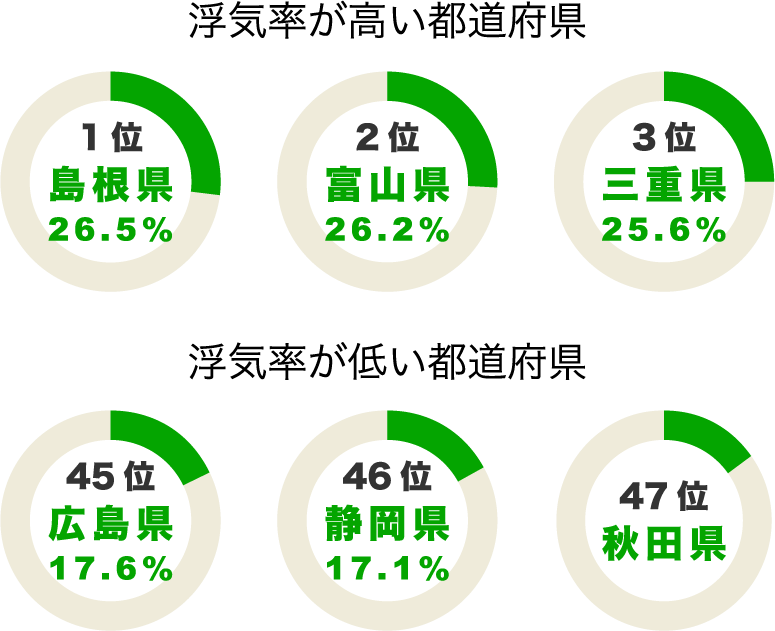 都道府県別の浮気ランキング結果