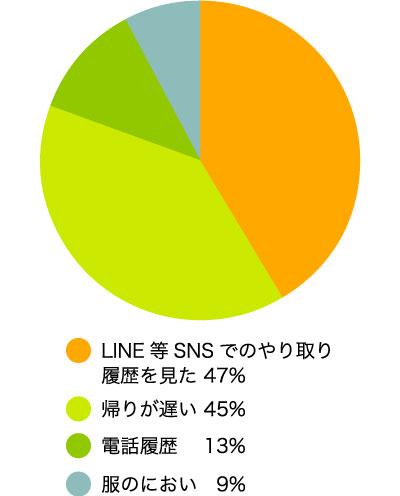 浮気を疑ったきっかけを教えてください(複数選択可) LINE等SNSでのやり取り履歴を見た47% 帰りが遅い45% 電話履歴13% 服のにおい9%