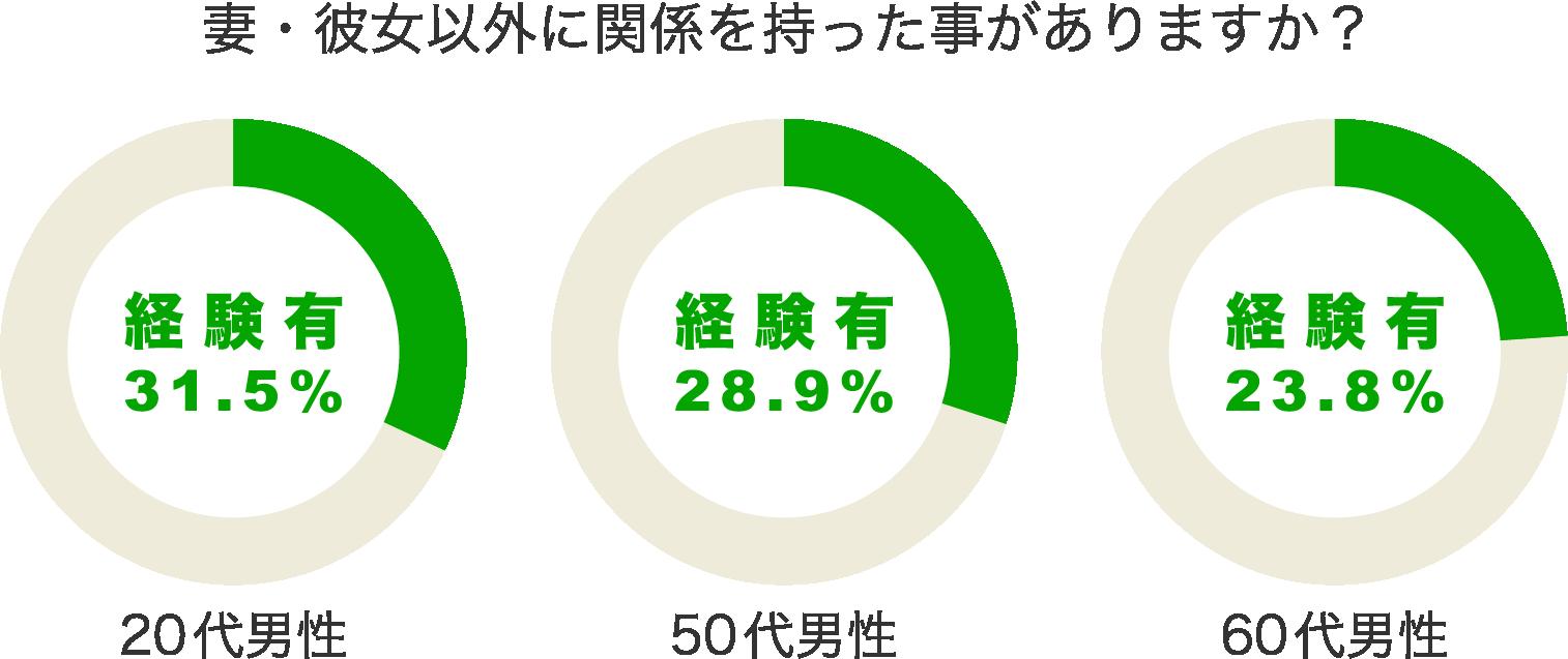 男性の不倫・浮気割合のグラフ