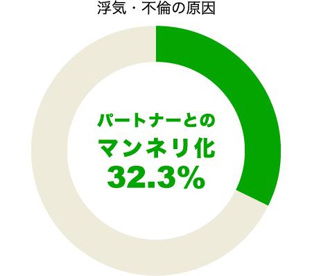 パートナーとの関係がマンネリ化が浮気の原因32.3%
