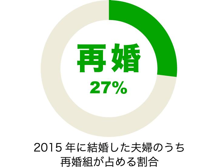 2015年に結婚した夫婦のうち27%は再婚組