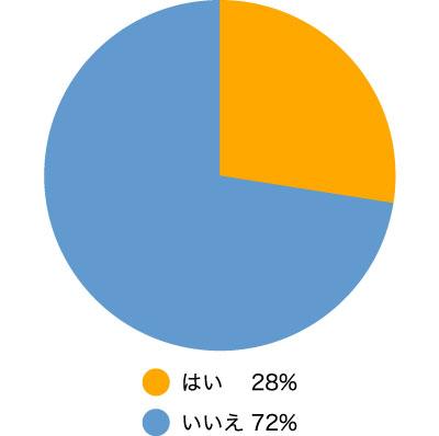 配偶者が浮気していると疑ったことはありますか? はい28% いいえ72%