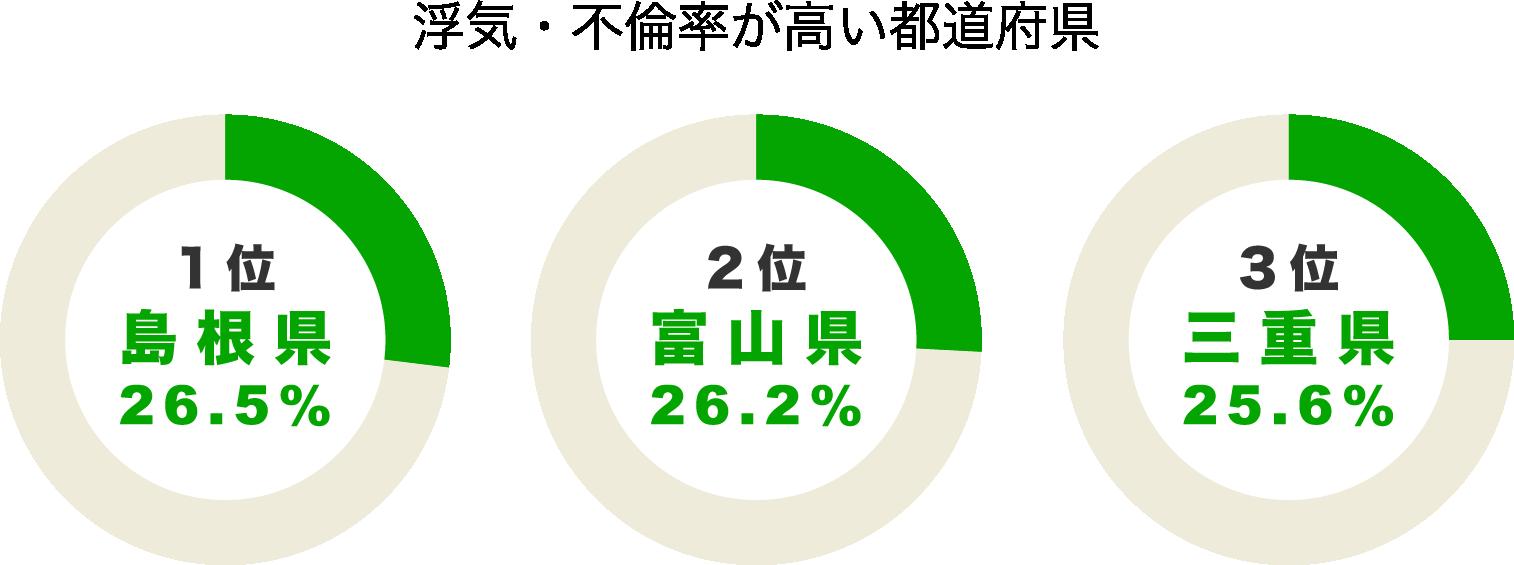 都道府県別不倫・浮気の割合のグラフ