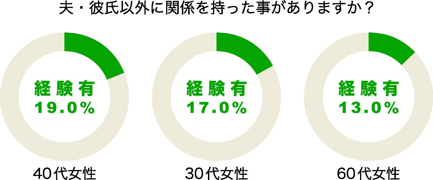 女性の不倫・浮気割合のグラフ